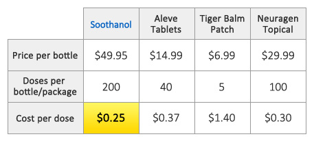 Soothanol X2 lowest price