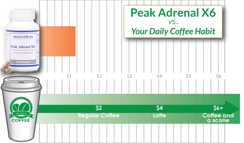 Peak Adrenal X2 adrenal support supplements